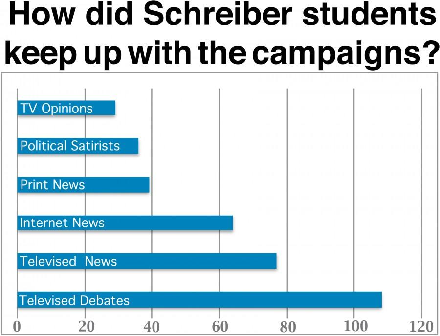 Where does Schreiber stand? Analyzing the political climate as election season comes to a close