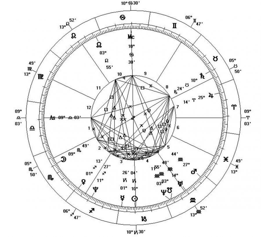 Above is an example of a birth chart which, according to astrologists, can be very telling of things like a person's personality, love life, and fortune.