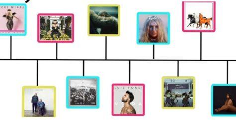 Rhythms of the Decade